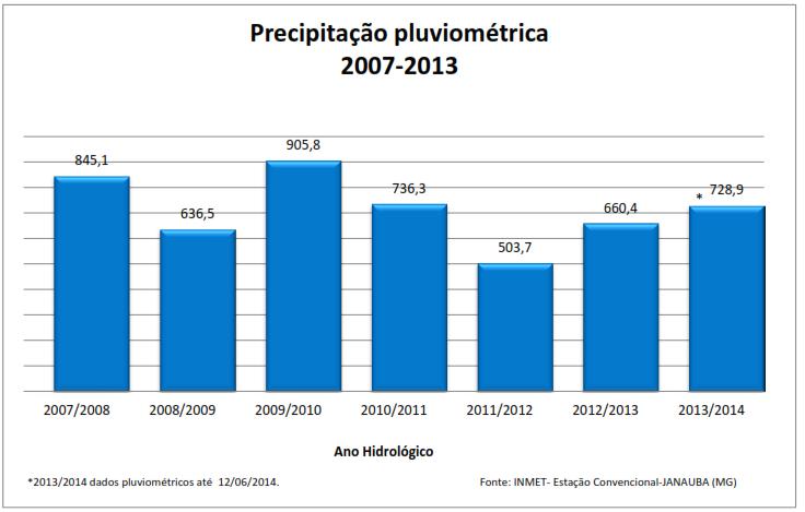 Dados Pluviométricos - Atualizado 2015